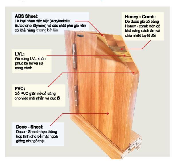 cấu tạo cửa nhựa abs